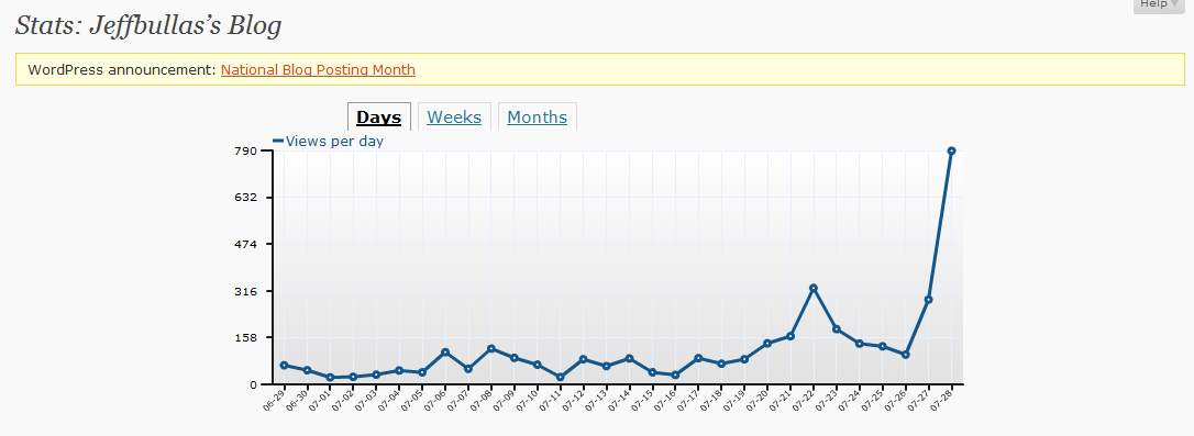 Blog Post Showing Growth 29th July 2009