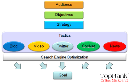 social-media-seo-roadmap Lee Odden