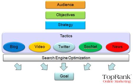 social-media-seo-roadmap Lee Odden