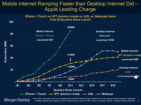 Mobile Internet Trends and Your Blog Morgan Stanley