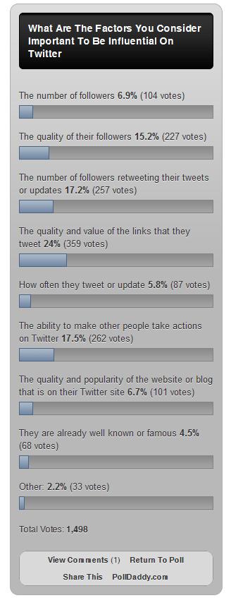 Twitter Influence Poll