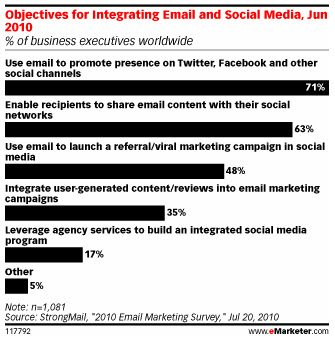 Email Integration and Social Media