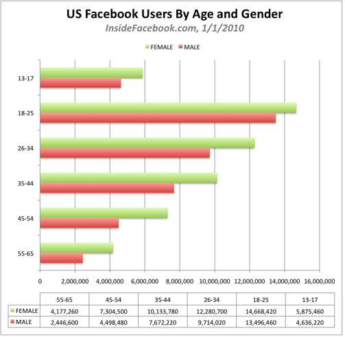Facebook Demographic showing Users by Age and Gender