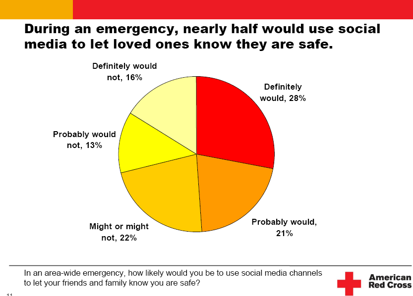 Red Cross Use of Social Media in Disasters and Emergencies