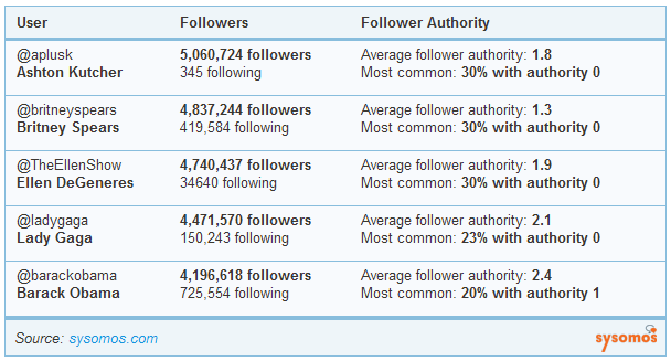 Britney Spears Twitter Followers and Influence