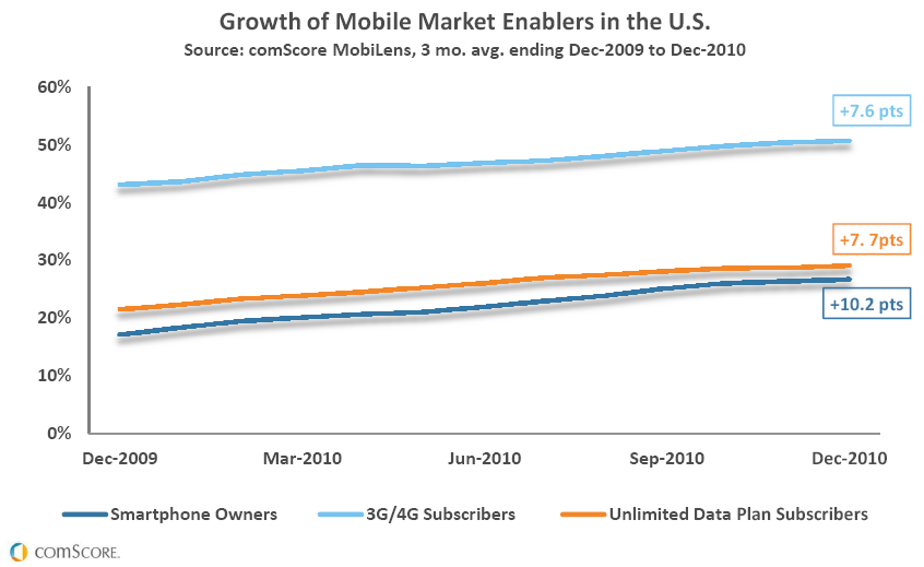Comscore smart phone mobile usage drivers