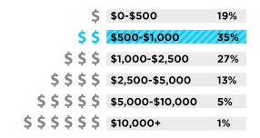 How much money do you estimate you spend on your dog(s) each year