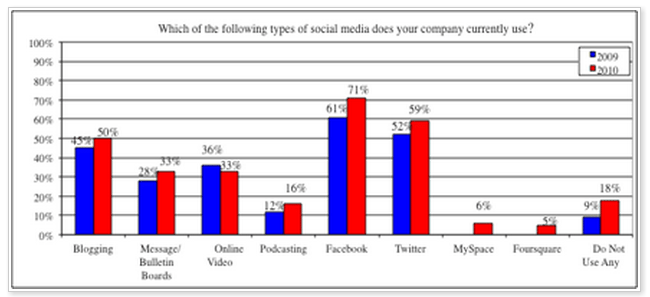 Inc 500 social media usage facts and figures 2010 Facebook Twitter Blogging