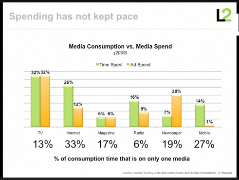Marketing Media Spend versus Media usage JP Morgan Research