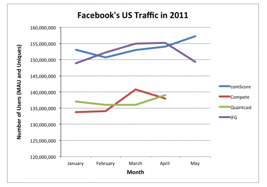 Facebook growth or decline