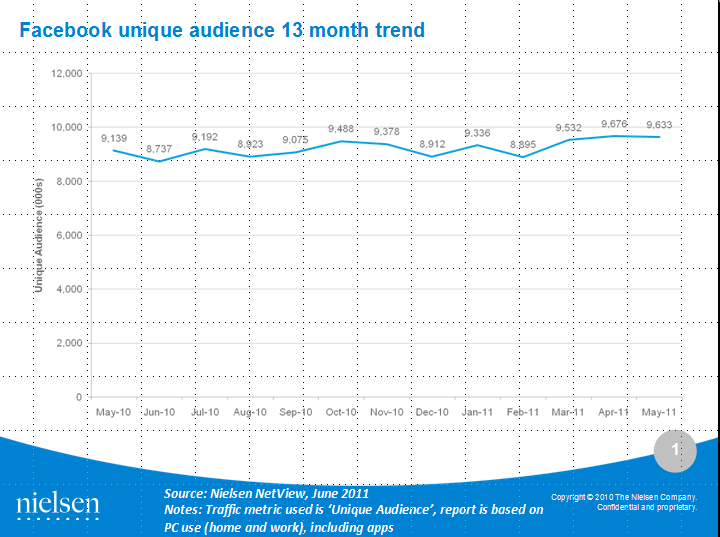 Facebook unique audience June 2011 Australia Nielsen