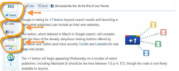 Google Plus 1 button on a Mashable post showing the number of Retweets Facebook likes and Google +1's