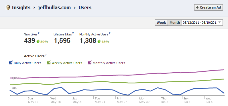 JeffBullas.com Facebook Insights Graph