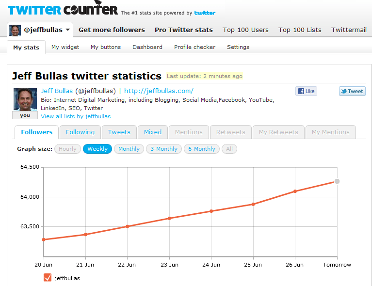 Twitter Counter Statistics for @jeffbullas