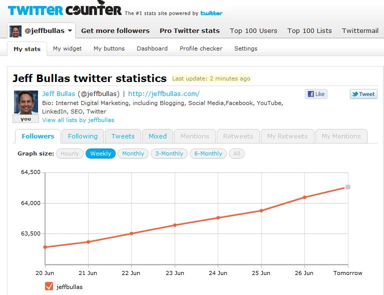 Twitter Counter Statistics for @jeffbullas