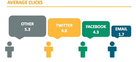 Who Wins at Sharing Facebook or Twitter