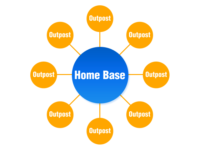 jeff bullas homebase outpost strategy