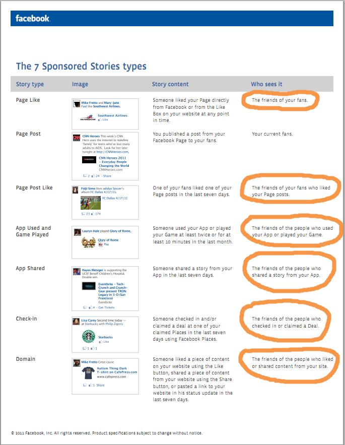 Facebook's 7 sponsored stories types