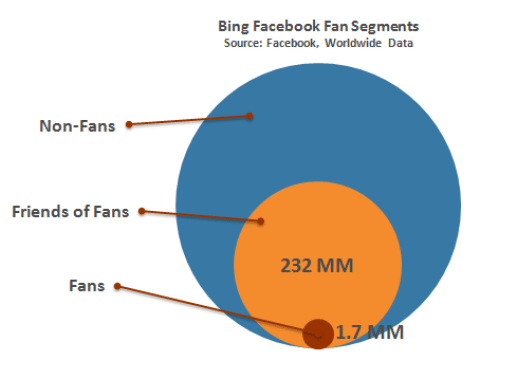 Facebook friends of Fans for Bing marketing at scale