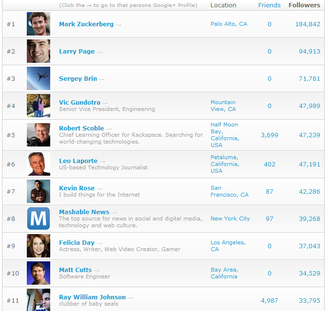 Top 100 People on Google+