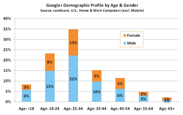 Google+ demographic age and gender