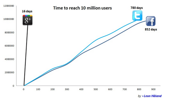 Google+ reaches 10 million users in 16 days