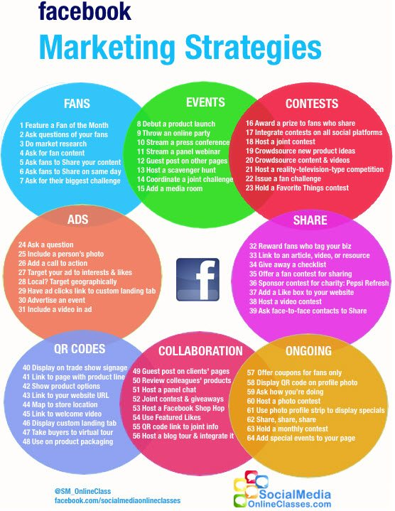 64 Facebook Marketing Strategies Infographic