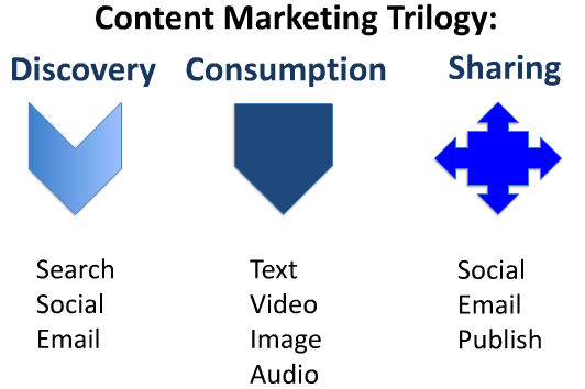 Content Marketing Trilogy