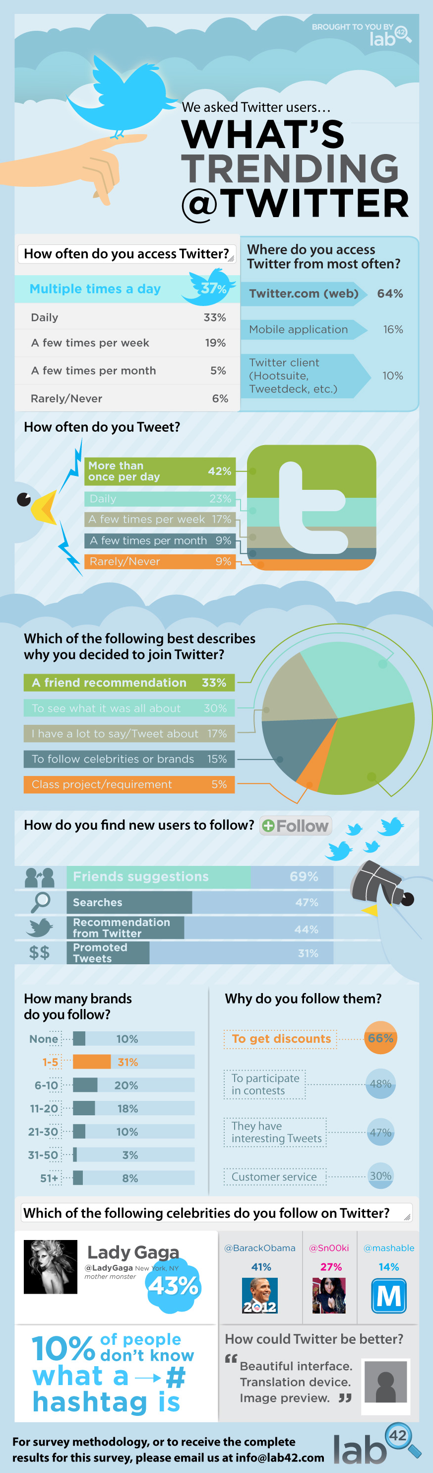 How to use Twitter What is Twitter and why is it needed? 36