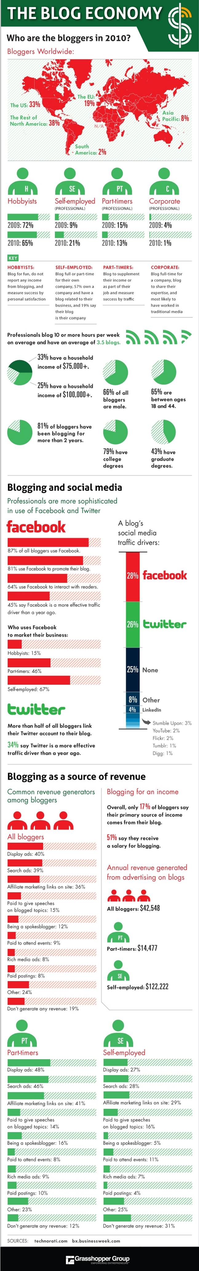Infographic Blogging Economy