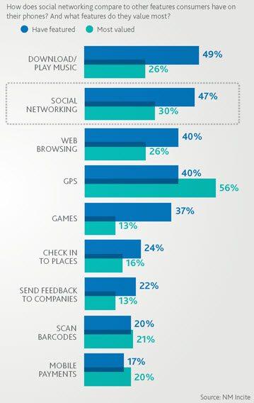 Mobile Social Media is Booming