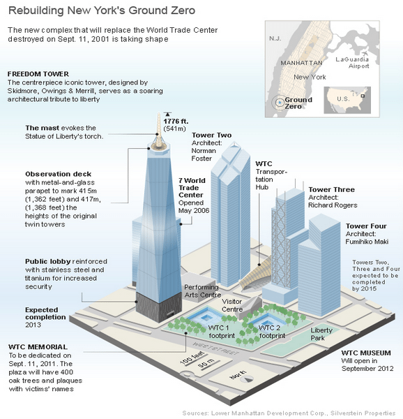 ebuilding New Yorks Ground Zero Infographic