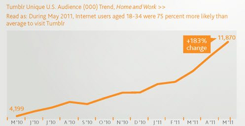 Tumblr Triples its US Audience in 12 Months