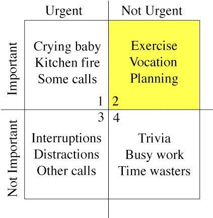 Stephen Coveys time management matrix