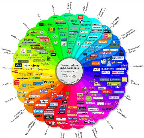 Social Media Marketing - 10 Infographics