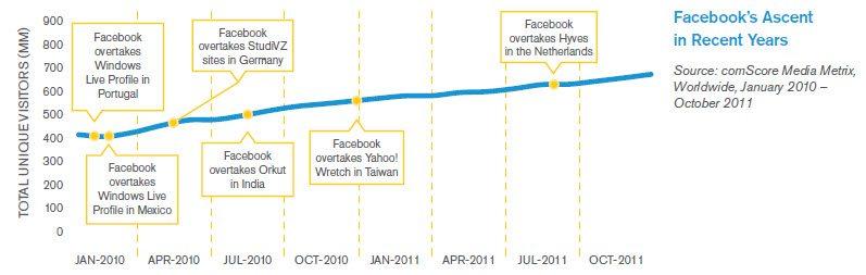 Facebooks importance