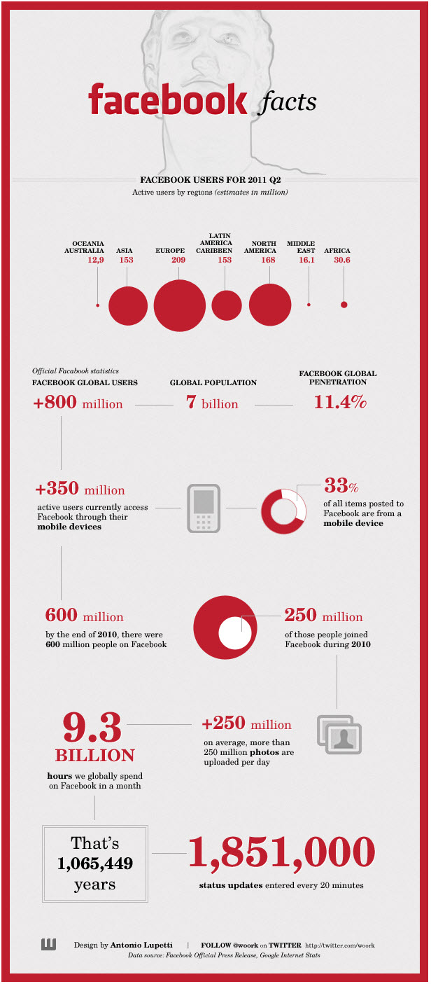 The Latest Facts and Figures on Facebook