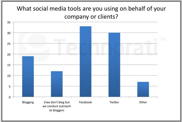 Blogging and Marketers