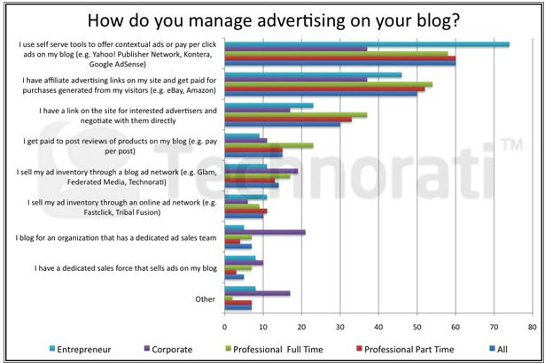 How do bloggers manage advertising