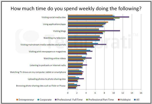 Media habits of Bloggers