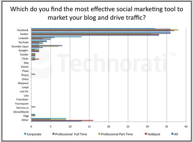 Most effective social media marketing tools