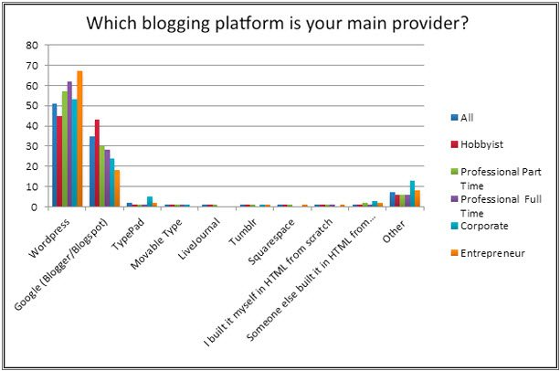 Top blgging Platforms