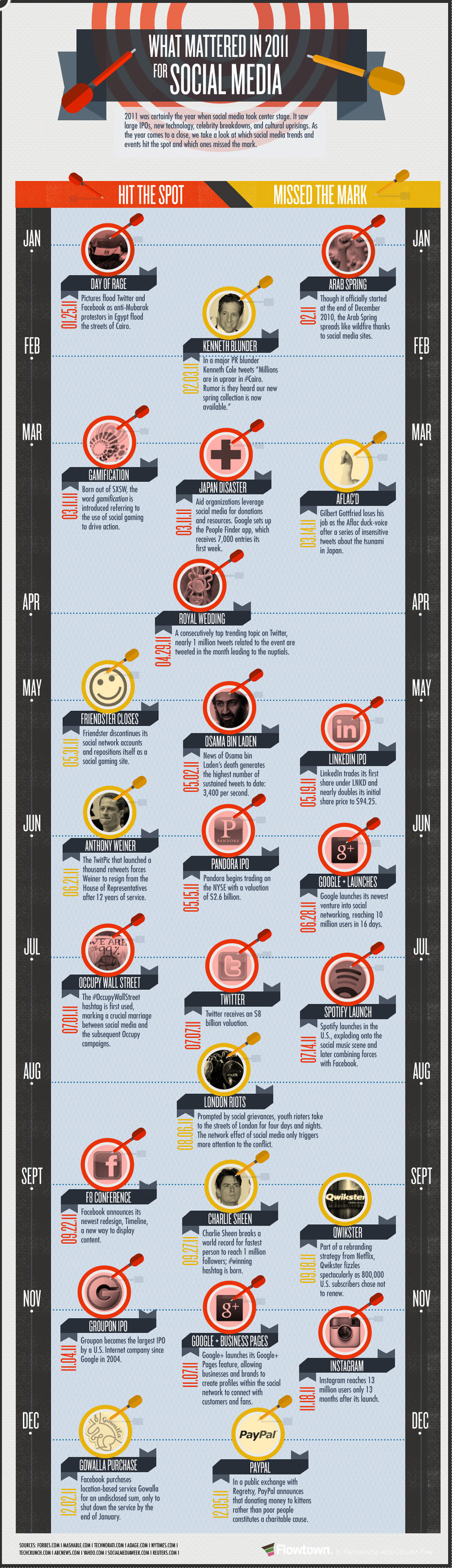 What Happened in Social Media in 2011 Infographic