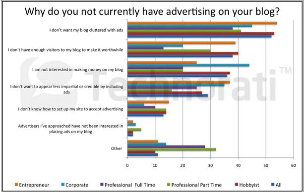 Why Bloggers don't have advertising