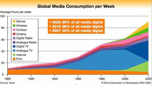 Digital media by 2020 will be 80 percent of all media consumed