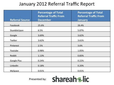 Pinterest driving more referral traffic than Google plus, LinkedIn and  YouTube combined