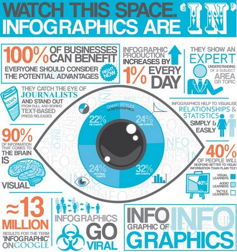 9 awesome reasons to use infographics in your content marketing