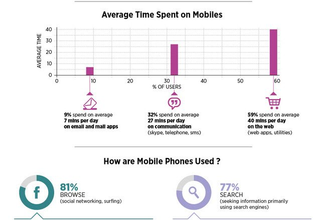 Facts and Figures on the Incredible Rise of the Social Mobile Web - INFOGRAPHIC