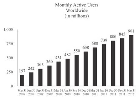 Facebook Growth Chart to 2012