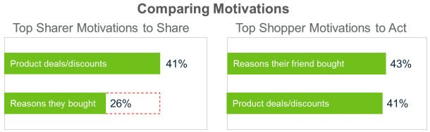 Match the Motivations of Sharers to Share with the Motivations of Shoppers to Act